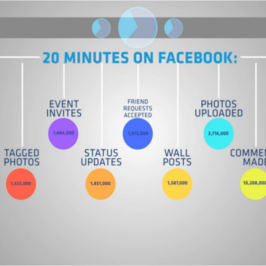 Le monde est obsédé par Facebook
