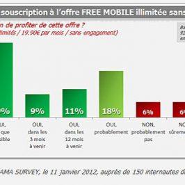 Free Mobile : la petite révolution du début d'année !