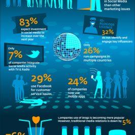 Social media, les impacts dans les entreprises.